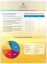 Nonprofit Industry Report 2012