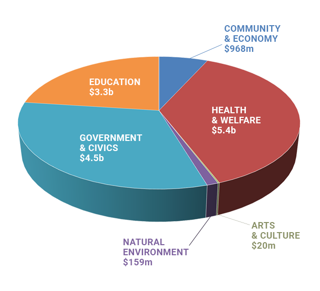 Stae of Hawaii - Executive Budget