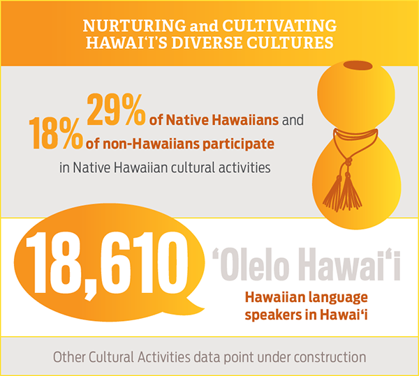 Nurturing and Cultivating Hawaii's Diverse Cultures