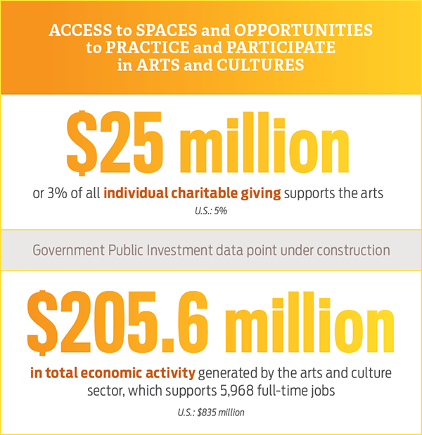 Access to Spaces and Opportunities to Practice and Participate in Arts and Culture