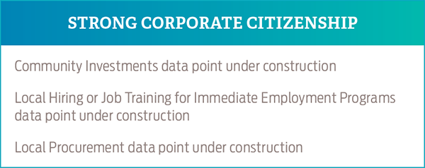 Strong Corporate Citizenship
