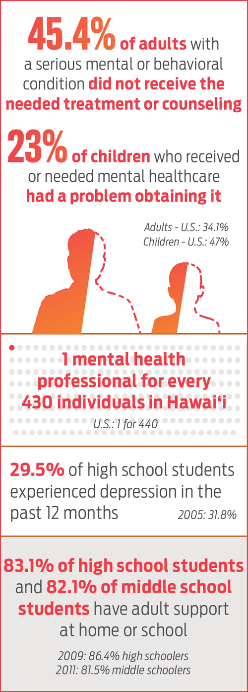 Access to Quality Mental and Behavioral Healthcare