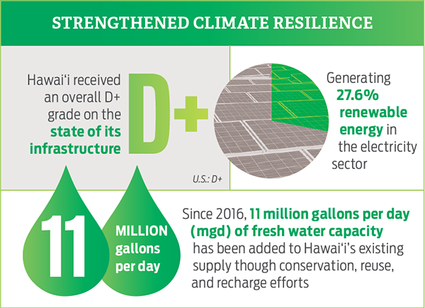 Strengthened Climate Resilience
