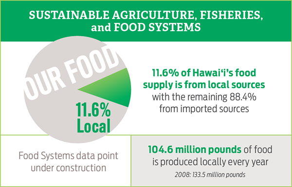 Sustainable Agriculture, Fisheries, and Food Systems