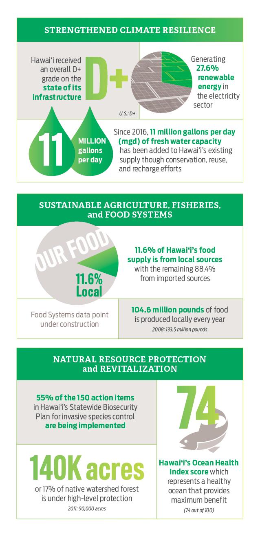 Statistics for Natural Environment