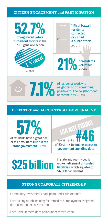 Statistics for Government & Civics